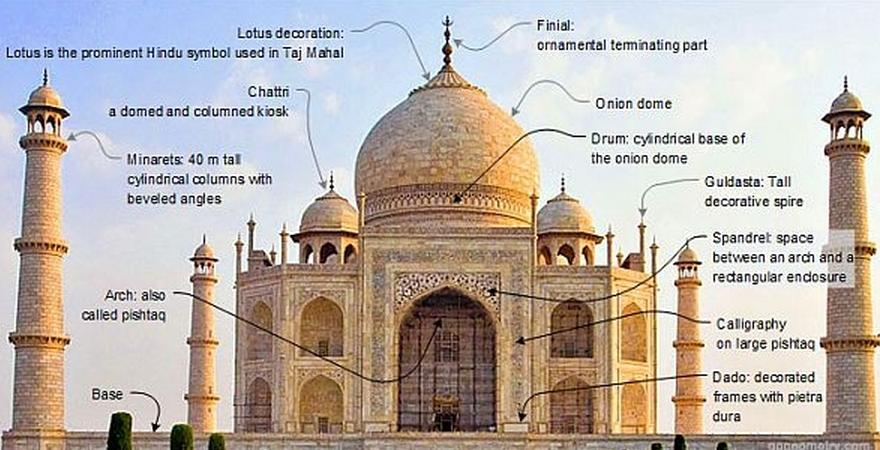 Taj Mahal day tour from Delhi Package